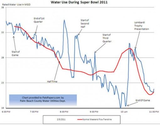 super-bowl-water-charts