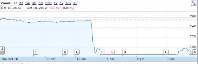 Google's Share price