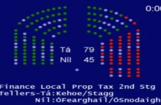 First vote on Local Property Tax Bill passes in Dáil