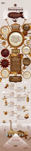 IBM Social Sentiment Index Birth of a Trend: Steampunk