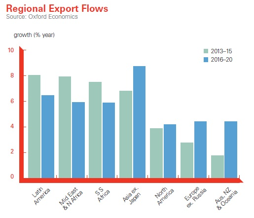 export flow